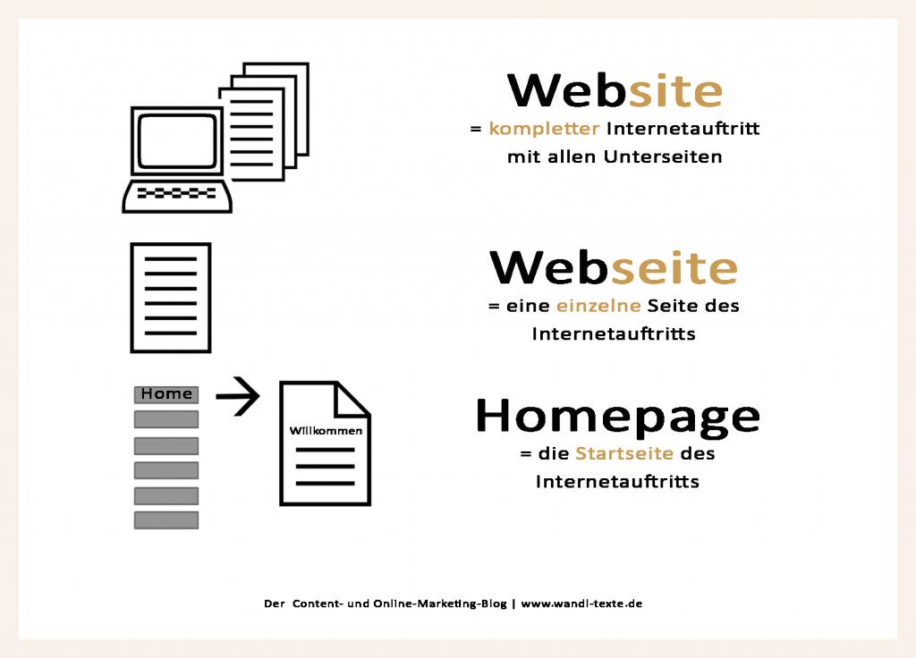 Übersicht Website/Webseite/Homepage